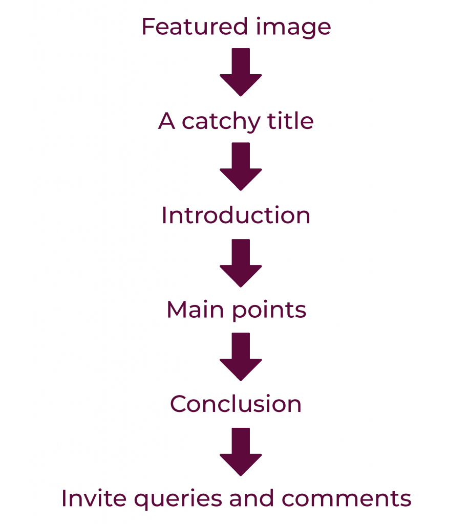 structure of blog post