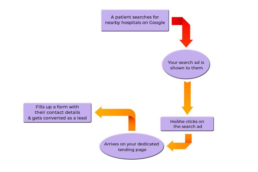 How-SEM-works