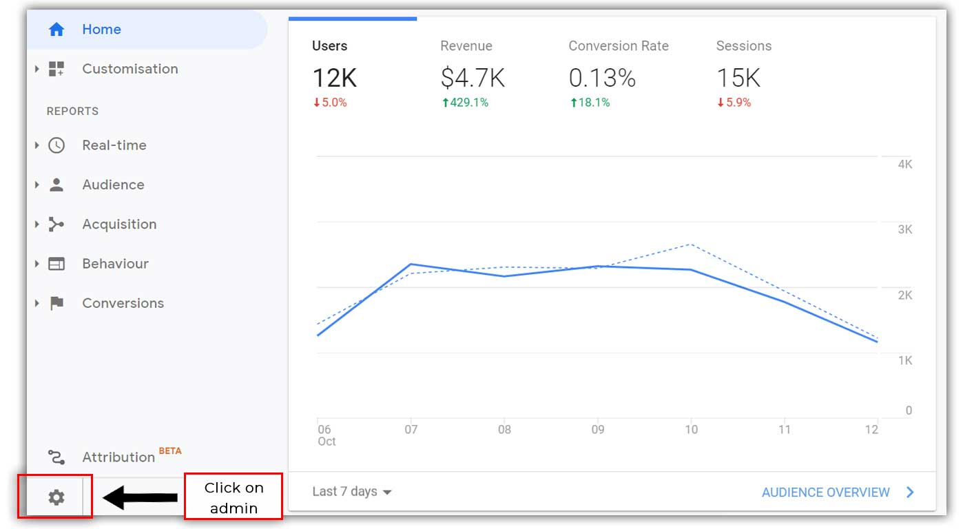 Click-on-admin in Google Analytics