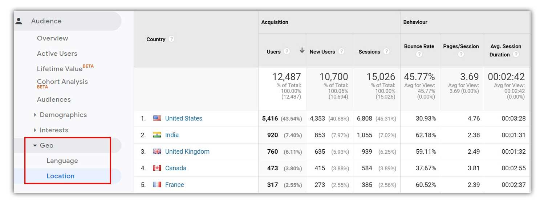 Location Data on Google Analytics