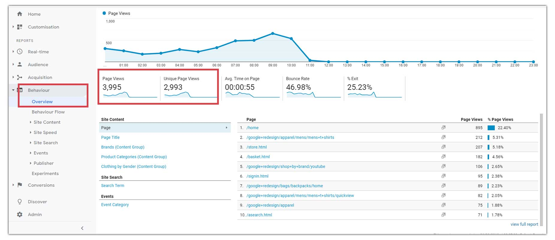 Page-Views-on-Google-Analytics
