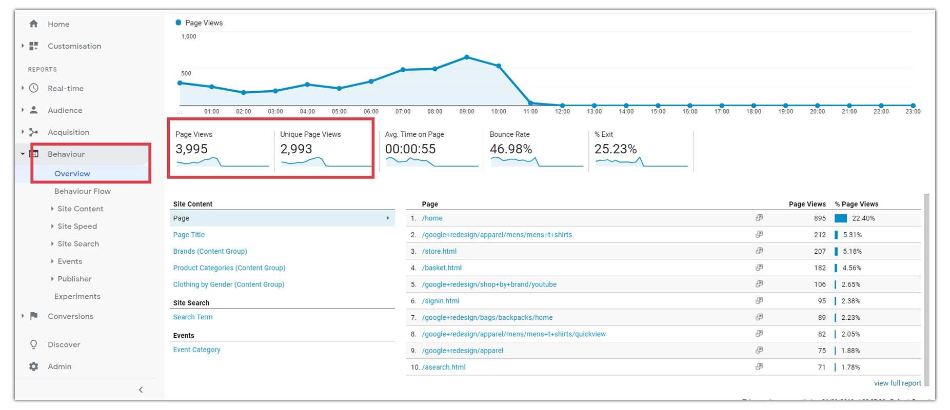 Page-Views-on-Google-Analytics