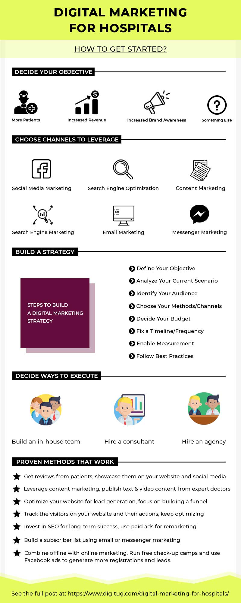 Digital Marketing for Hospitals - Infographic