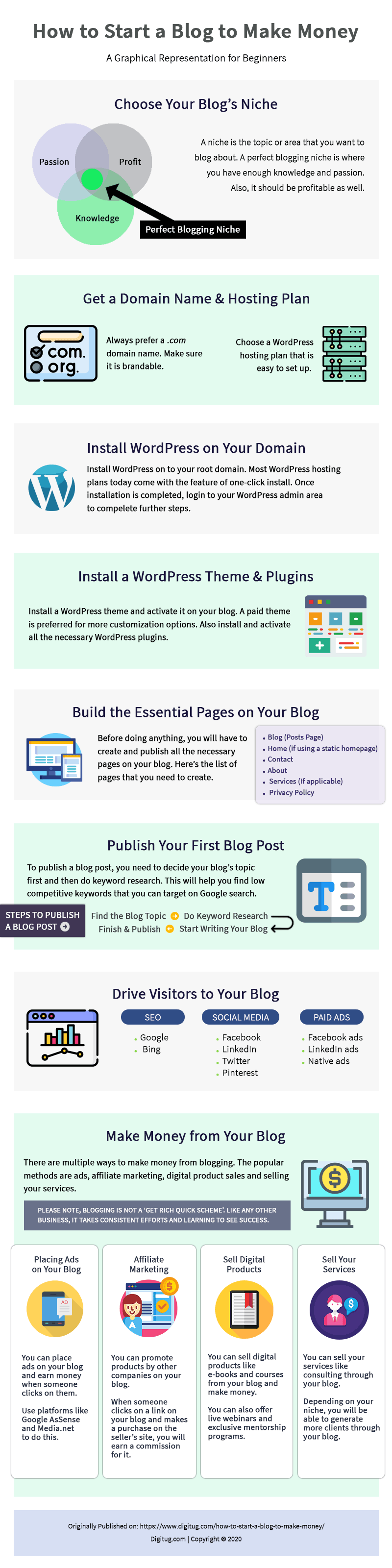 How-to-start-a-blog-to-make-money-infographic