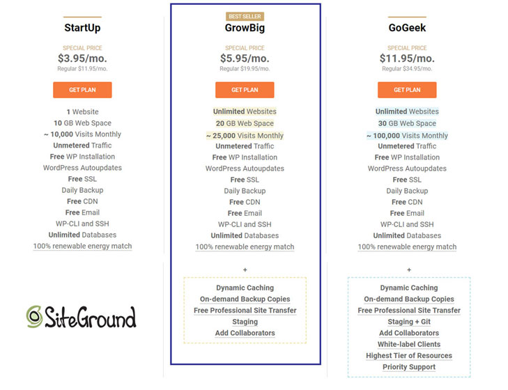 Siteground hosting for bloggers